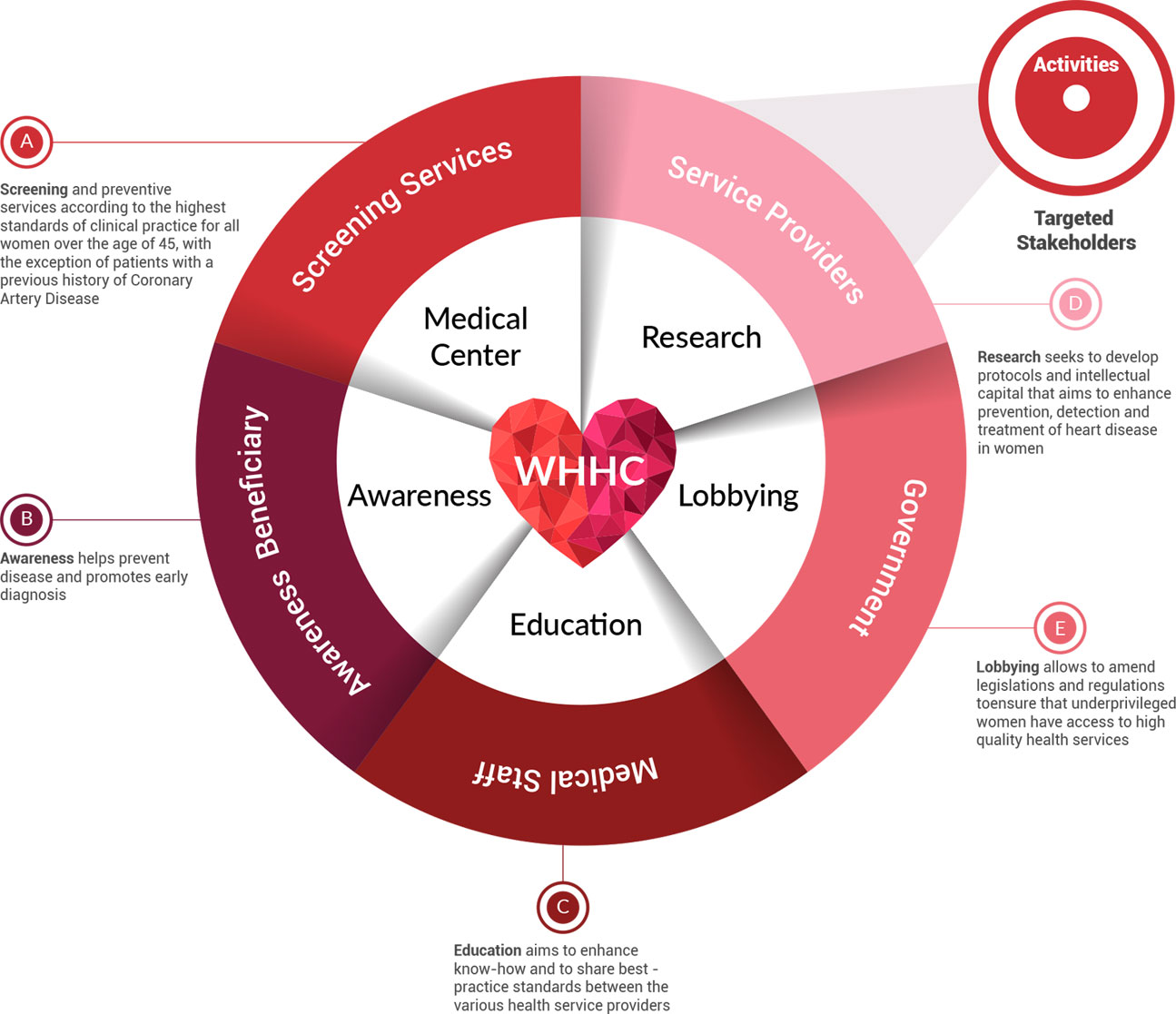 WHHC Activity Categories and Targeted Stakeholders